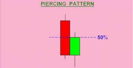 How to Trade with the Piercing Pattern in Binomo